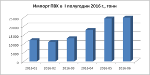 import-pvh-v-pervom-polugodii-2016-v-tonnah
