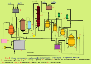shema-proizvodsktva-karbamidnyih-oligomernyih-gazofaznyim-metodom