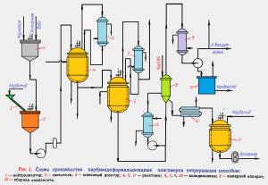 shema-proizvodstva-karbamidoformaldegidnyih-oligomerov-nepreryivnyim-sposobom