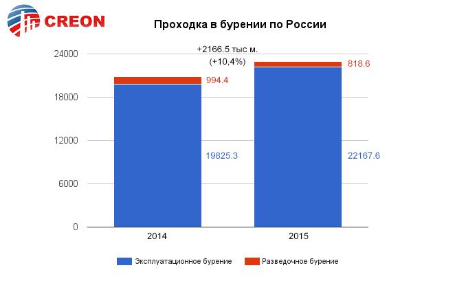 """""""Буровая и промысловая химия 2016"""" - Итоги!"""