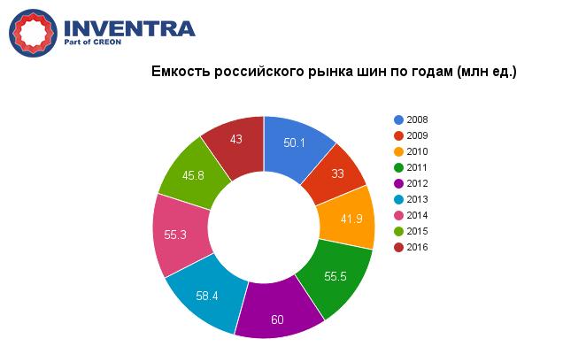 Каучуки, шины и РТИ 2016 - графики по рынку