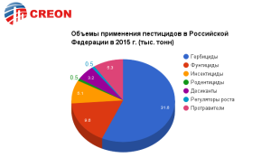 """Пестициды 2016"" - итоги конференции!"