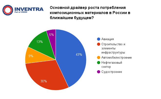 """Композиты и компаунды 2016"" - итоги!"