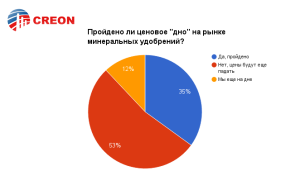 """Конференция """"Минеральные удобрения 2016"""""""