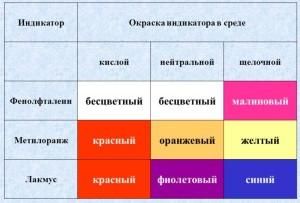 fenolftalein-indikator