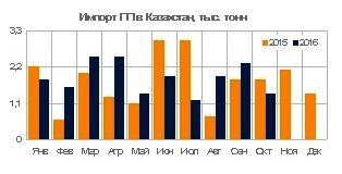 Импорт полипропилена в Казахстан вырос на 8% за 9 месяцев 2016 года