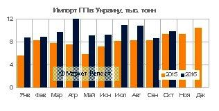 Импорт полипропилена в Украину вырос на 28% за 10 месяцев 2016 года