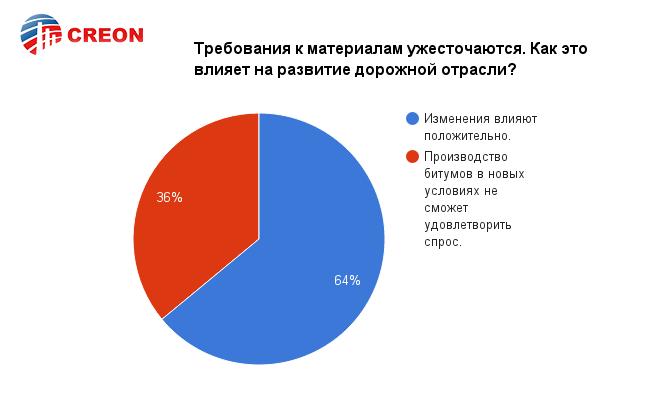 """Конференция """"Битумы и ПБВ 2016"""" - итоги!"""