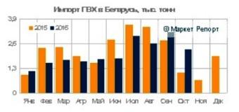 Импорт ПВХ в Беларусь сократился