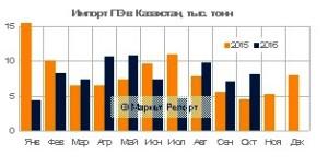 Импорт полиэтилена в Казахстан сократился на 6%