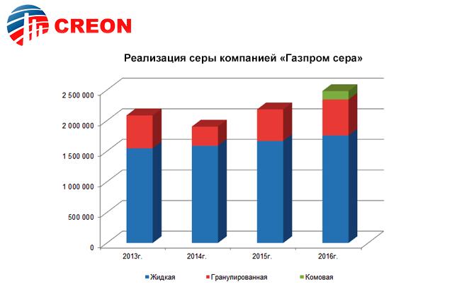 """Реализация серы компанией """"Газпром сера"""""""