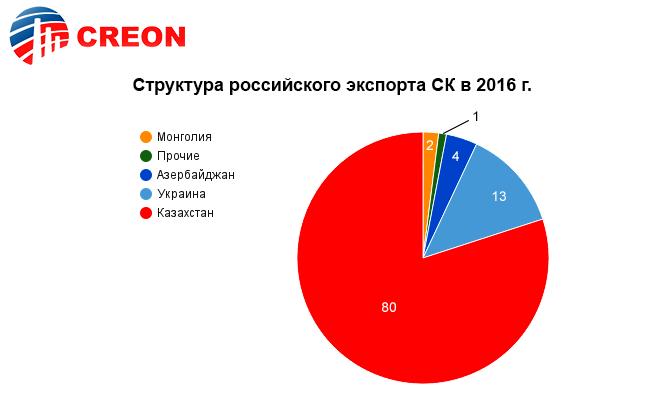 Структура российского экспорта серной кислоты в 2016 году