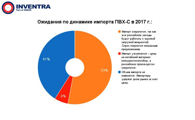 Ожидание по динамике импорта Суспензионного Поливинилхлорида (ПВХ-С) на 2017 год