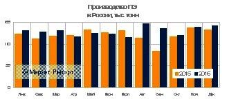 Выпуск полиэтилена в России вырос на 8% в 2016 году