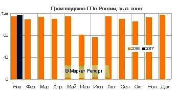 Выпуск полипропилена в России вырос на 3% в январе 2017 года