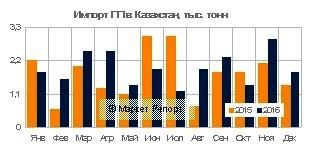 Импорт полипропилена в Казахстан вырос на 17% в 2016 году
