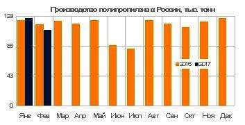 Производство полипропилена в России на март 2017 года