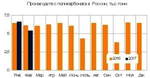 Выпуск поликарбоната в России снизился на 4%