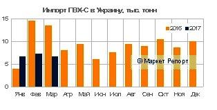 Украинский импорт ПВХ сократился на 35% в первом квартале