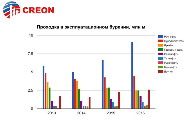 Буровая и промысловая химия 2017 - итоги отраслевой конференции в России