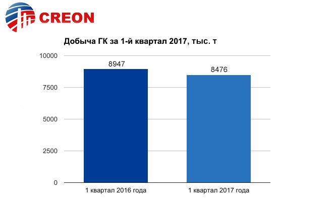 Газовый конденсат 2017 - итоги отраслевой конференции CREON Energy: Добыча газового конденсата за 1-й квартал 2017