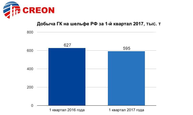 Газовый конденсат 2017 - итоги отраслевой конференции CREON Energy: Добыча газового конденсата на шельфе России за тот же период