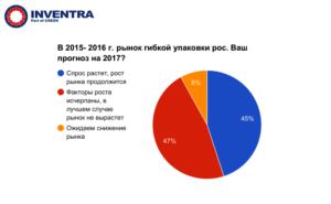 Полимеры в упаковке 2017 - итоги конференции!