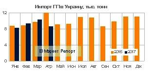 Импорт полипропилена в Беларусь и Украину на май 2017 года