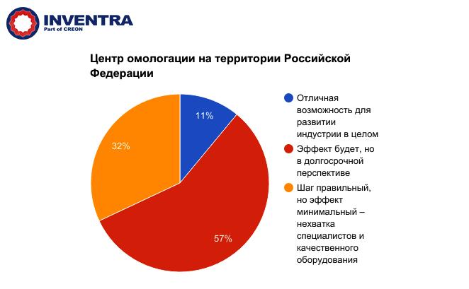 Полимеры в автомобилестроении 2017 - центр омологации на территории России