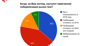 Конференция «Российский рынок газа. Биржевая торговля 2017» завершилась: итоги форума, выводы и мнение экспертов