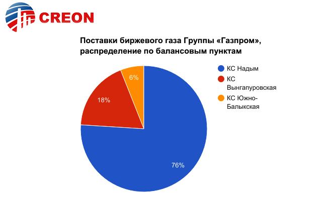 """""""Российский рынок газа. Биржевая торговля 2017"""": итоги и вывод"""