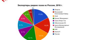 """""""Промышленные газы 2017"""": итоги конференции, выводы экспертов"""