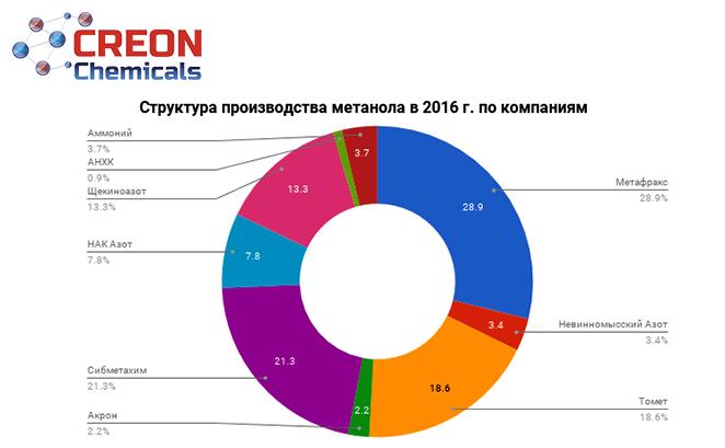 Итоги конференции Метанол 2017: мнение экспертов, прогнозы