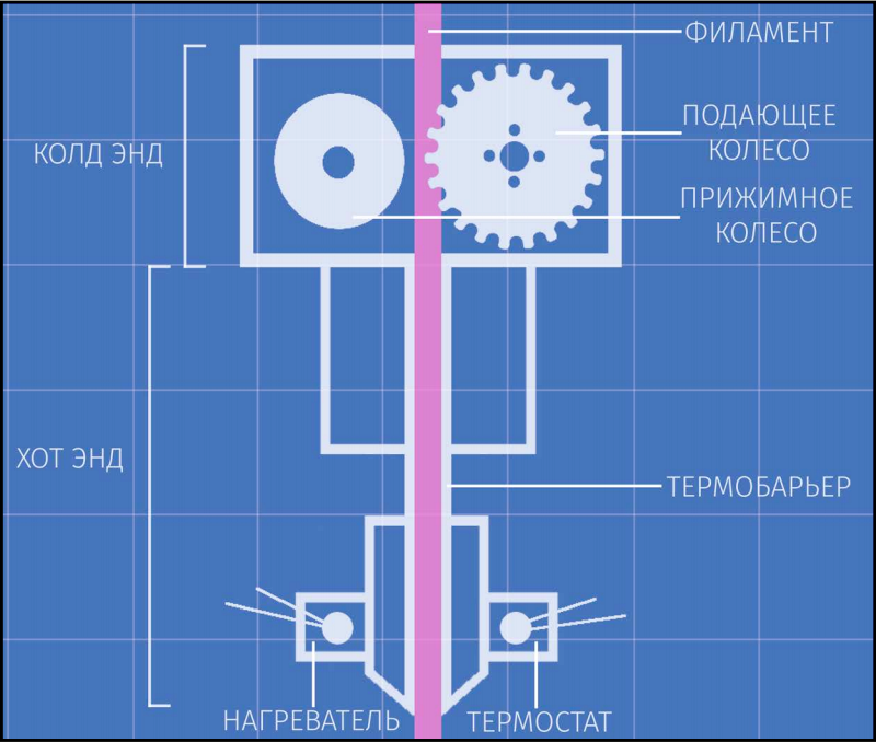 Процесс 3д-печати - работа экструдера (3dp wiki mplast.by)