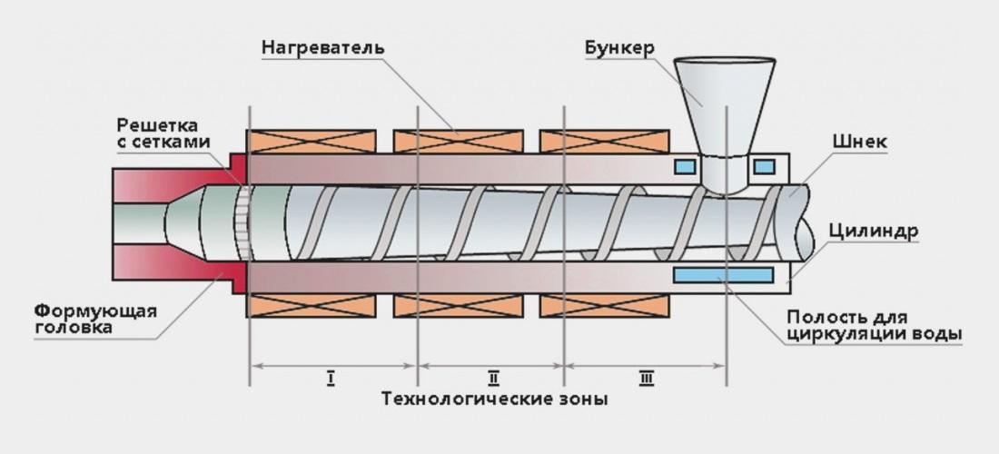 экструзия это процесс непрерывного выдавливания расплавов через формующий инструмент для получения профильных изделий