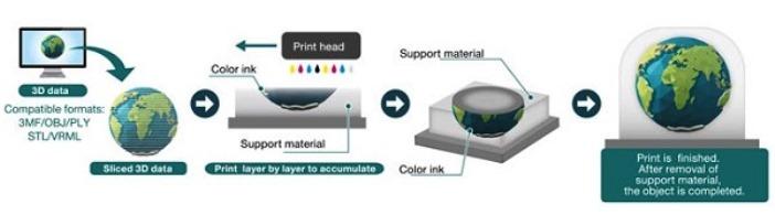 Цветной фотополимерный 3D-принтер с гигантским количеством оттенков в палитре представлен японской компанией Mimaki. Фото, видео, подробности: механизм печати