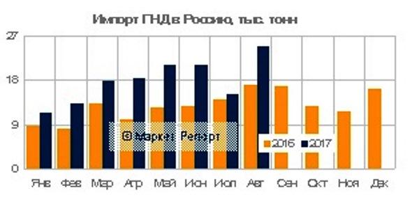 импорт ПНД в Россию вырос на 49% за восемь месяцев 2017 года