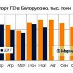 Импортполиэтилена в Беларусь вырос на 2,6% в первые семь месяцев с начала года по сравнению с аналогичным периодом годом ранее и достиг уровня 72,4 тыс тон