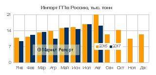 Импорт полипропилена в Россию за 8 месяцев 2017 года (Данные: Маркет Репорт).