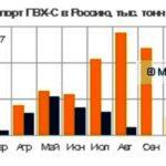 Импорт полипропилена в Россию сократился на 7% за восемь месяцев с начала нынешнего года посравнению с аналогичным периодом годом ранее и составил около 108,8 тыс. тонн