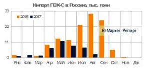 Импорт ПВХ в Россию рухнул! По итогам 8 месяцев года импортные поставкисуспензионного поливинилхлорида в Россию составил около 42 тыс. тонн