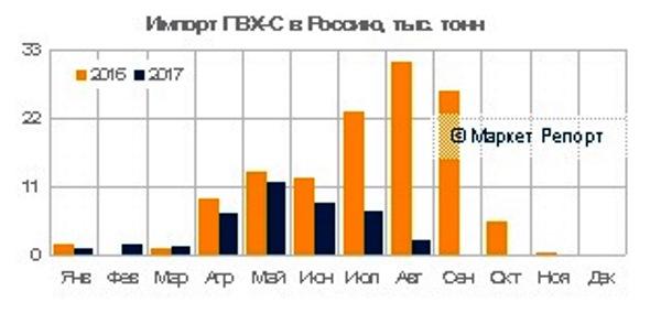 Импорт ПВХ в Россию рухнул на 55% за восемь месяцев 2017 года