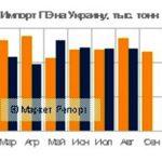 Украинский импорт полиэтилена по итогам 8 месяцев 8 года сократился на 4% в сравнении с аналогичным показателем годом ранее, составив 166 тыс тонн