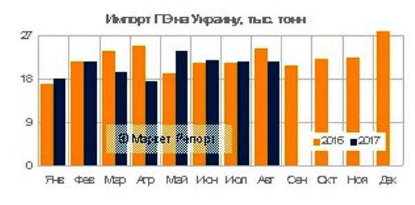Украинский импорт полиэтилена (ПЭ)по итогам восьми месяцев текущего года сократился на 4% в сравнении с аналогичным показателем годом ранее, составив в абсолютном выражении 166 тыс тонн