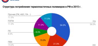 """""""Композиты и компаунды 2017"""" – итоги конференции и выводы экспертов!"""