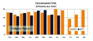 Производство ПНД в России за 8 месяцев 2017 потеряло 4,3% по отношению к аналогичному периоду годом ранее. Общий объем составил647,1 тыс. тонн