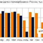 Производство поликарбоната в России за январь-август упало на 9% по сравнению с аналогичным периодом годом ранее. Новости полимеров России на MPlast.by