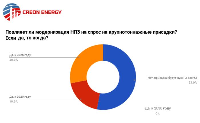 Рынок топливных присадок в России переживает на самые простые свое времена. О текущем состоянии и его дальнейших перспективах читайте в нашем материале.