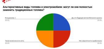 Рынок топливных присадок России: состояние и перспективы!