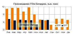 Выпуск полиэтилена в Беларуси упал на 47% за 8 месяцев с начала года!